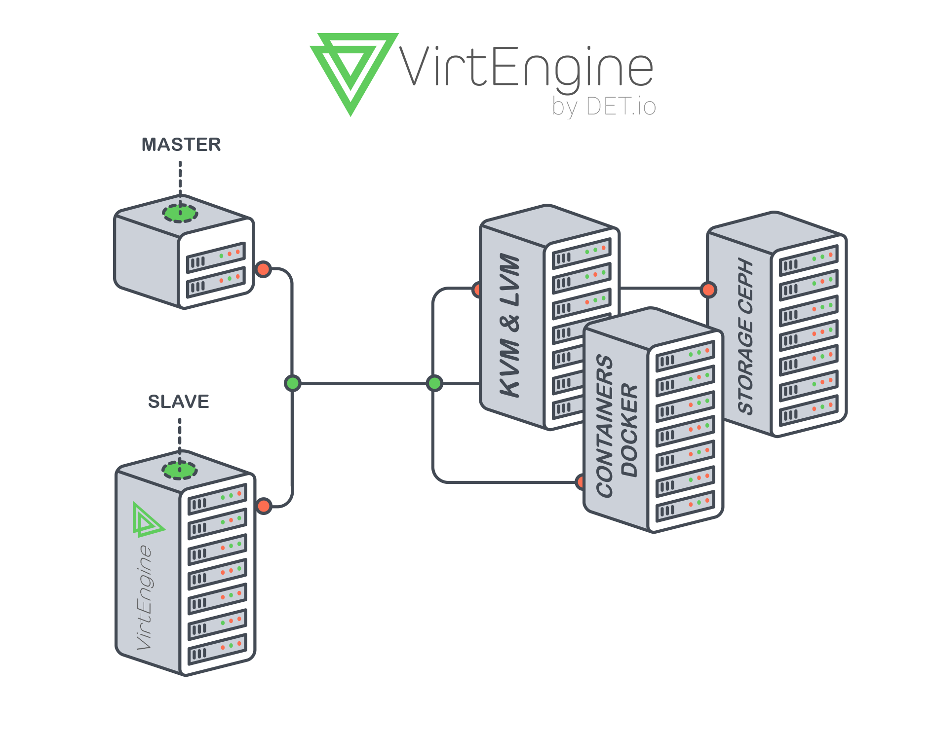 System Architecture for VirtEngine